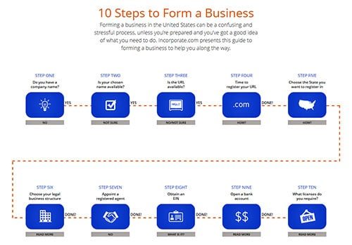 10StepstoFormaBusiness
